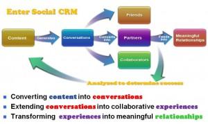 Social CRM Feedback Loop